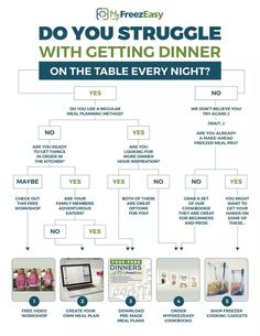 Do you struggle to get dinner on the table every night? Check out the different ways we can help! Tap to get directed to the right place! Best Freezer Meals, Freezer Cooking, Frugal Meals, Cooking Recipes, Decision Tree, Back To School Hacks, Free Meal Plans, Struggle Is Real, Batch Cooking