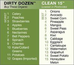 dirty dozen/ clean 15