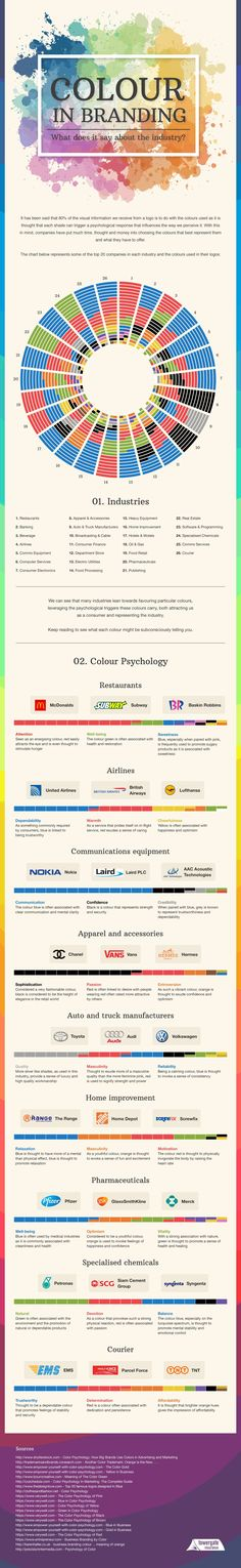 [INFOGRAPHIC] What colours say about your brand identity and industry—connections between certain colours and industries are revealed; Details>