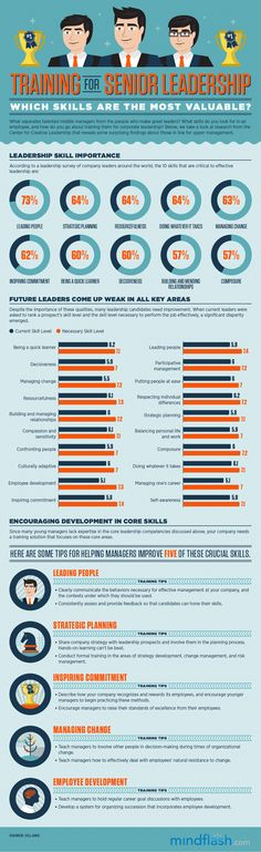 The Most Valuable Senior Leadership Skills   #leadership #infographic