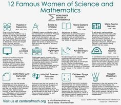 Today, the Center of Math has a special blog post and infographic about women in STEM to honor all of their amazing accomplishments. While the number of women in math and other STEM disciplines today is still small compared to the amount of men, it...