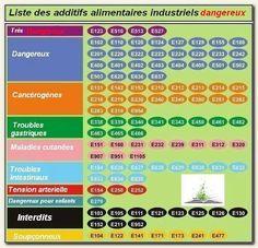 Nirvana-Santé: Les additifs alimentaires dangereux