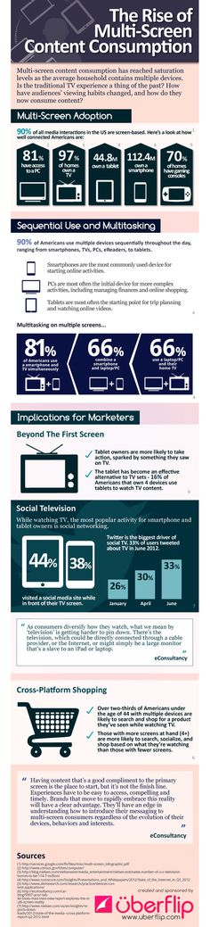 The State Of Multi-Screen Viewing | Co.Create [infographic]