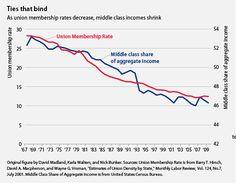 as union membership decreases, middle class income shrinks..Center foe American Progress