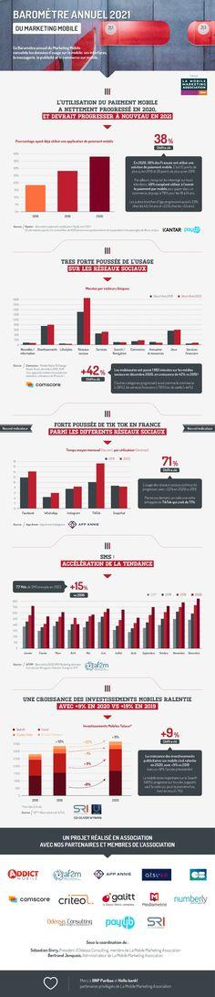 Infographie : le baromètre 2021 du marketing mobile par la Mobile Marketing Association France   Offremedia