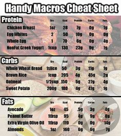 Quick Macros Cheat Sheet More