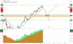 APPLE Decision Area Going   #forex #Nasdaq #stocks #Watches #news #charts #tips  #stockmarket