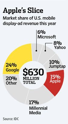 Google earns 80% of its mobile revenue from iOS, just 20% from Android