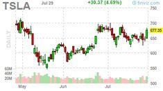 Stock Screener, Nasdaq 100, Insider Trading, Gbp Usd, Time News, Crude Oil, Asset Management, Customer Support