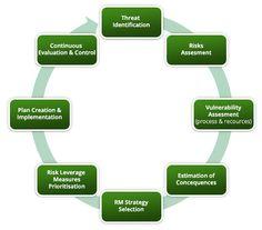 Risk Matrix, Risk Management Strategies, Change Management, Financial Markets, New Opportunities, Human Resources, Decision Making, Vulnerability, Assessment