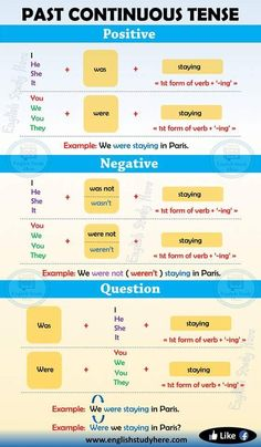 Past Continuous Tense in English Past Continuous Tense indicates an action which started in the past and continued in a certain time period. English Grammar For Kids, English Speaking Skills, Teaching English Grammar, Learn English Words, English Language Learning, English Writing, English Study, English Lessons, English English