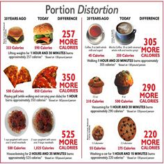 Be aware and careful about your food portions.