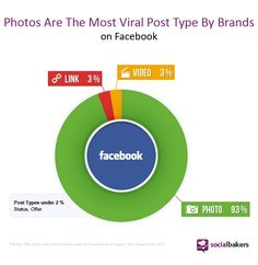 THINK! Facebook content.