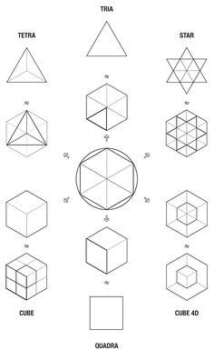 La figure de l'Hexagone, modèle universel de la création.