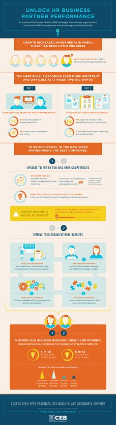 HR generalist, HR business partner, HR competency models, HR skills | CEB
