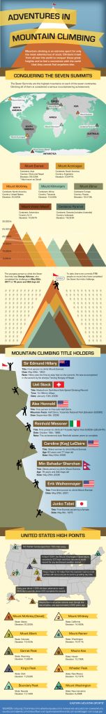 Adventures in mountain climbing. the seven summits.