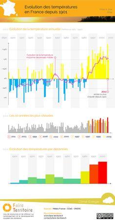 Une infographie réalisée par Faire Territoire met en évidence l'évolution de la température moyenne annuelle en France métropolitaine