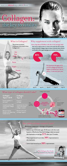 Collagen makes up more than 75% of skin, and more than 85% of ligaments and tendons. @neocell