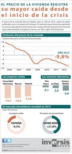 Evolución del precio de la vivienda en España 2006-2012 #infografia #infographic