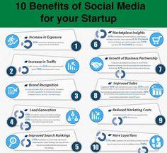 10 Benefits of Social Media for startup:  #InternetMarketing #content #B2C #marketing #marketingtips #socialmediastrategy #socialmediamarketing #OnlineMarketing #socialmedia #business #startups #SEO #GrowthHacking #SMM #Entrepreneur #SME #searchenginemarketing
