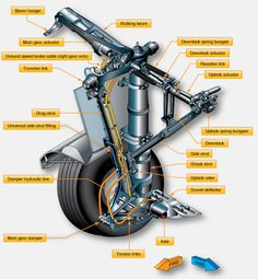 Aircraft landing gear supports the entire weight of an aircraft during landing and ground operations. They are attached to primary structural members of the aircraft. The type of gear depends on the aircraft design and its intended use. Most landing Aviation Blog, Aviation World, Aviation Training, Pilot Training, Amphibious Aircraft, Cessna 172, Aircraft Maintenance, Automotive Engineering, Jet Engine