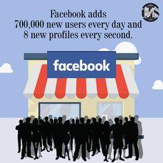 Social Media Marketing, Digital Marketing, Facebook Video, Facebook Business, Seo Services, Web Development, Search Engine, Web Design, Facts