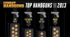 Combat Handguns Top Handguns of 2013 Infographic roundup of some of our, and your, favorites - from concealed carry pocket pistols to duty weapons!