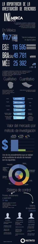 Importancia de la Investigación de Mercados // Infografía