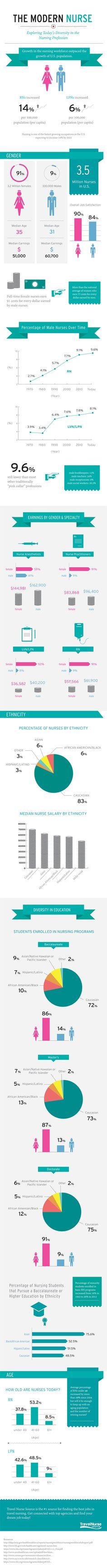 1867 best Nursing Profession images on Pinterest | Medical science ...