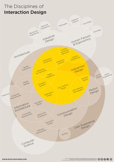 What is the difference between Interaction Design and UX Design? | Interaction Design Foundation