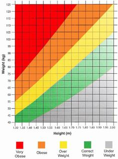 What BMI indicates Through your Body Mass Index you have one of the healthiest guidelines that are very helpful in accomplishing the range of your weight that is Herbalife, Healthy Weight, Range, Cookers, Stove, Ranges, Range Cooker