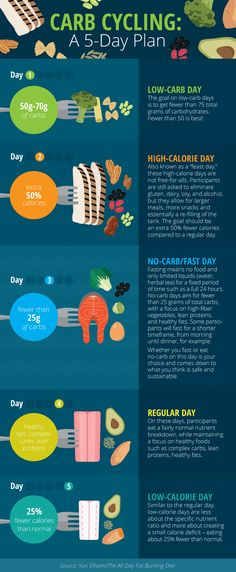 Carb Cycling Five Day Plan - Carb Cycling for Weight Loss and Improved Fitness