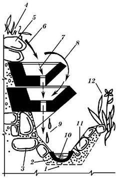 Отвод поверхностной воды, устройство дренажа участка на склоне