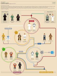INFOGRAPHIC: Star Wars