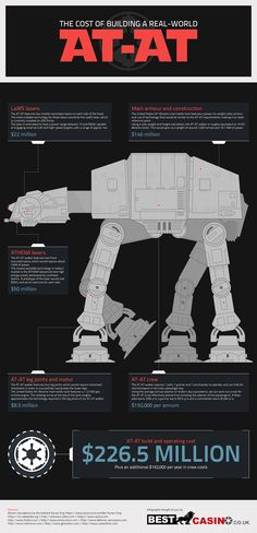 Star Wars Infographic: The Astronomical Cost of Building A Real-World AT-AT Nave Star Wars, Star Wars Art, Star Trek, Star Wars Pictures, Star Wars Images, Star Wars Rebels, Pawer Rangers, At At Walker, Star Wars Vehicles