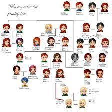 Resultado de imagen para arbol genealogico weasley