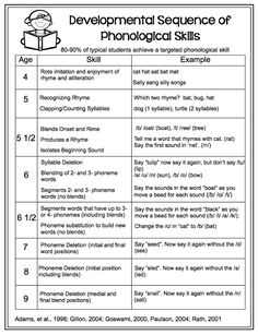 Developmental Sequence of Phonological Awareness skills. Free handout.