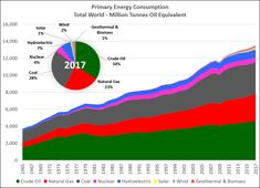 """What are our primary energy sources? Are we """"transitioning"""" to wind and solar? Alternative Power Sources, Energy Oils, Global Warming Climate Change, Bitcoin Value, Crude Oil, Energy Consumption, Natural Oils, Solar, Things To Think About"""