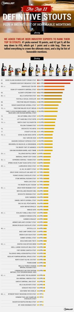 Best Stout Beers in America Right Now: Top Breweries for Stouts More Beer, All Beer, Wine And Beer, Best Beer, Whisky, Malta, Beer Infographic, Beer Industry, Beer 101
