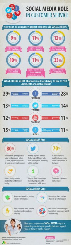 Social Media Role for Customer Service [Infographic]