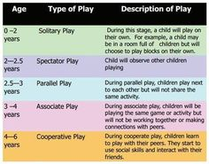 Phases of growth and development Stages of Growth and Development Stages of Growth and development are stages of physical, intellectual and social developments that children go through as they mature. Children develop through their… - Baby Development Tip Human Growth And Development, Child Development Stages, Toddler Development, Physical Development, Child Development Activities, Language Development, Child Nursing, Nursing Students, Ob Nursing