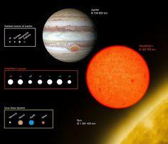 A estrela anã e seus sete planetas