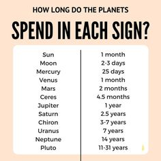 These are averages. Some planets spend more time in one half of the zodiac and less time in the other, depending on their cycle around the sun.