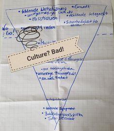 #CulturalAntifit – Entdeckung auf dem HR Barcamp: Die absolut schlechteste Unternehmenskultur der Welt