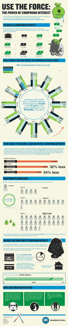 Who doesn't love a good infographic tying in compound interest and Star Wars?