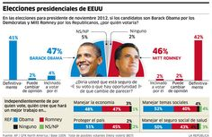 Resultados de las elecciones USA