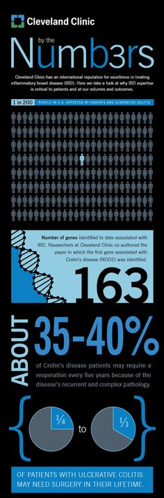 Crohn's and ulcerative colitis: by the numbers