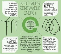 Scotland's renewable energy records as of end June 2014. Renewable energy capacity and output on the rise with target of 100% electricity consumption met by renewables by 2020.