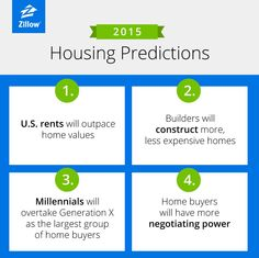 2015 Real Estate predictions are out! Zillow forecasts a strong Buyer's market, run by the Millennials as they step up to the plate for the 1st time. #MoneyMatter #RENews #StLouis www.MoveWithCarrie.com