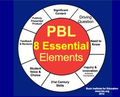 Project-Based Learning   It's Elementary!